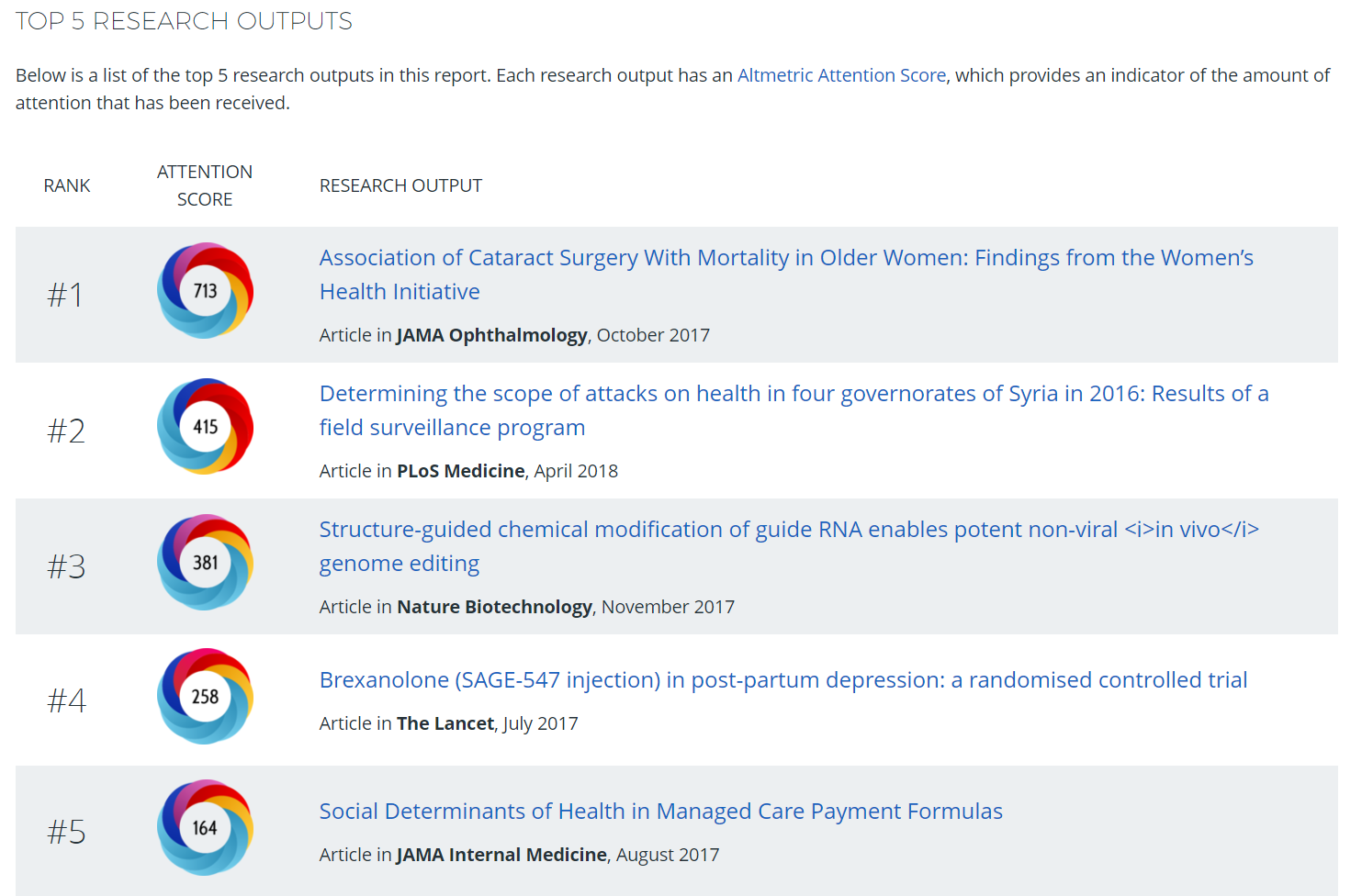 Top 5 Altmetric Scores from Altmetric Explorer for Institutions Report